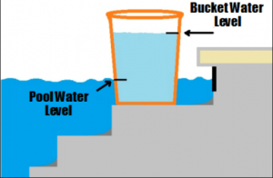 Bucket Test - Pool Leaks
